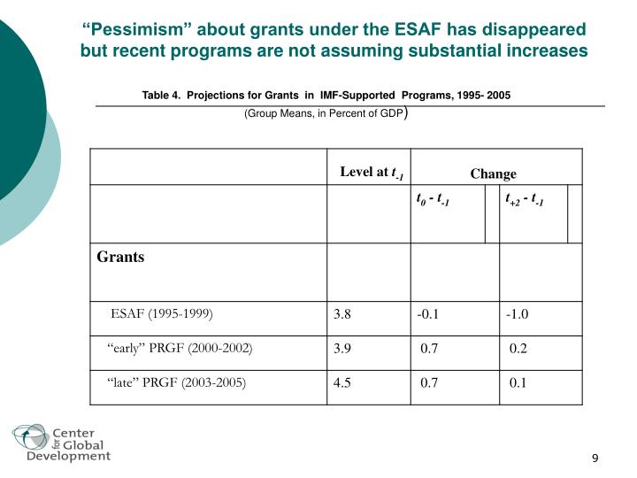 """Pessimism"" about grants under the ESAF has disappeared but recent programs are not assuming substantial increases"