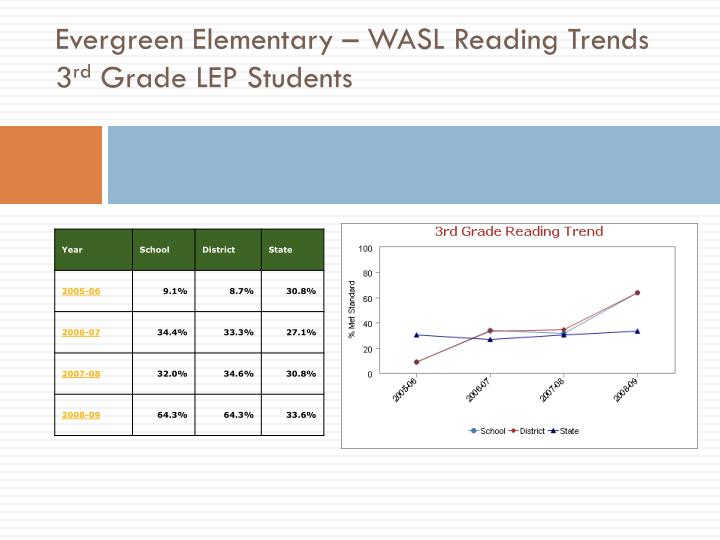 Evergreen Elementary – WASL Reading Trends