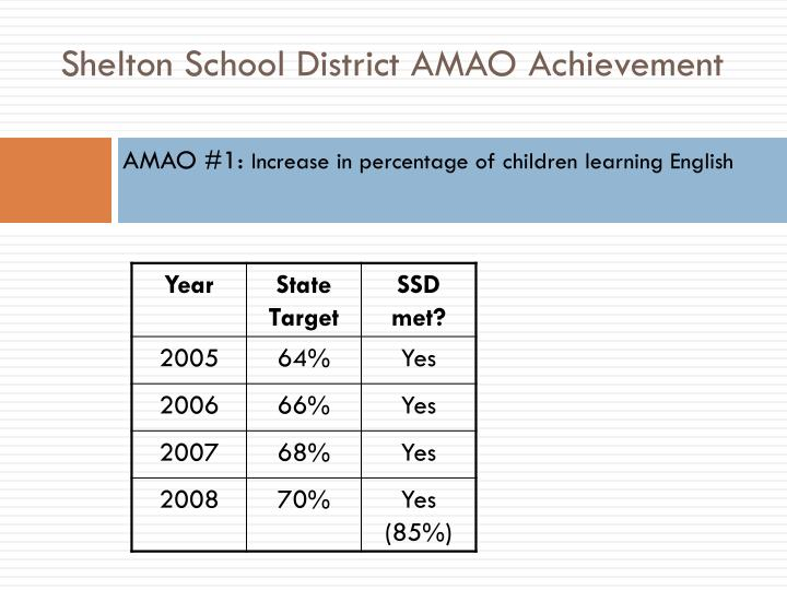Shelton School District AMAO Achievement