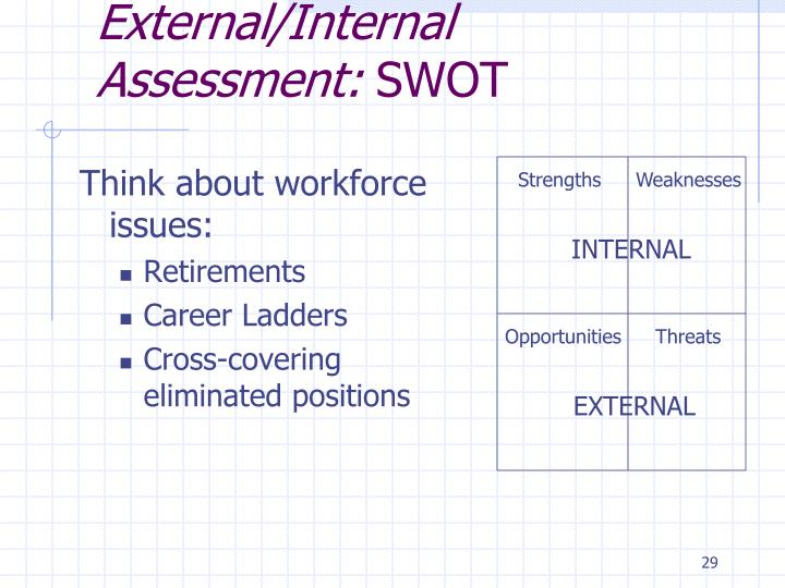 External/Internal Assessment: