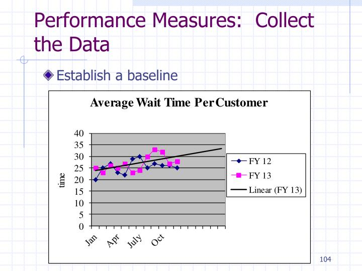 Performance Measures:  Collect the Data