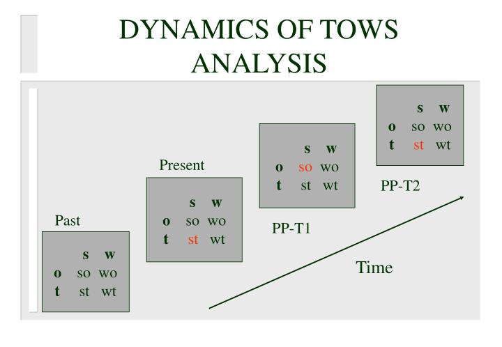 DYNAMICS OF TOWS ANALYSIS