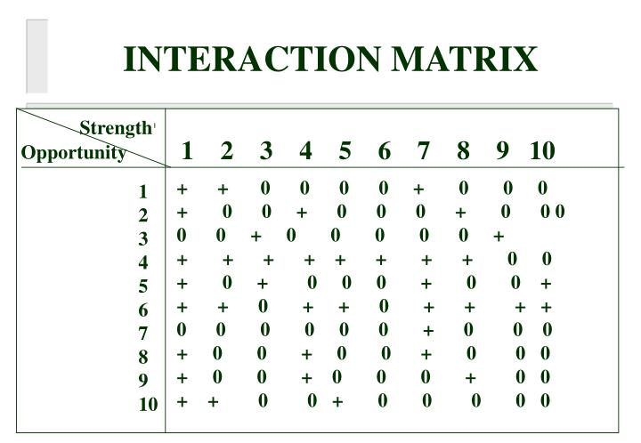 INTERACTION MATRIX