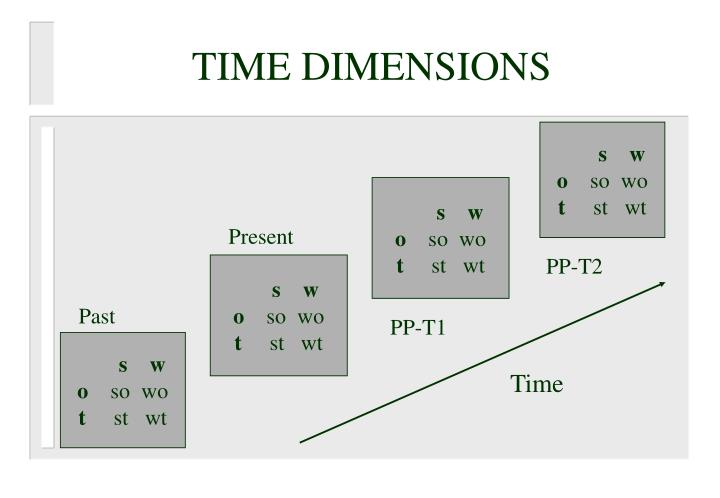 TIME DIMENSIONS