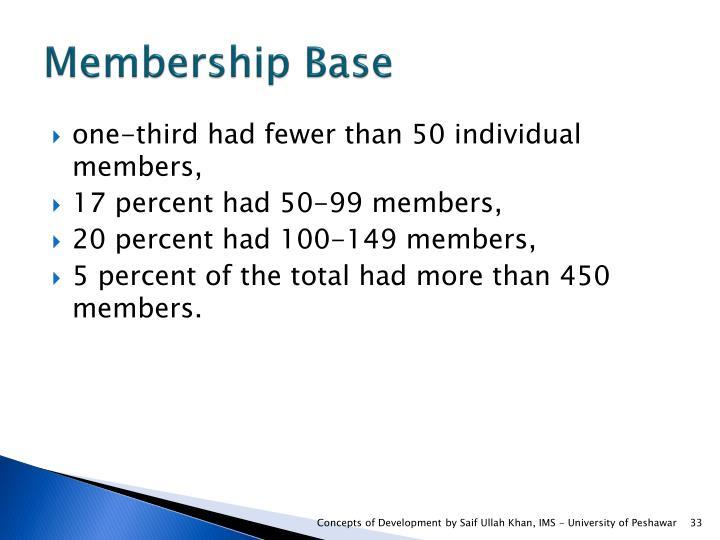 Membership Base