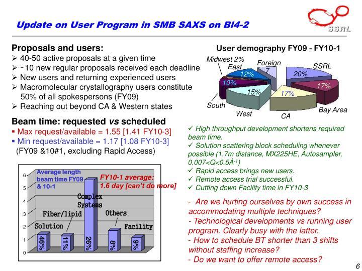 Update on User Program in SMB SAXS on Bl4-2