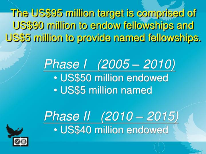 The US$95 million target is comprised of US$90 million to endow fellowships and US$5 million to provide named fellowships.