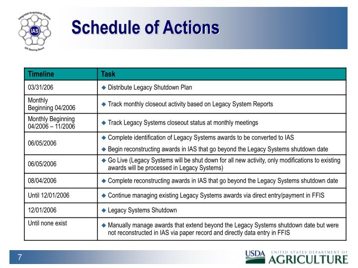 Schedule of Actions