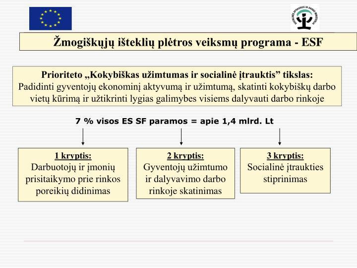 Žmogiškųjų išteklių plėtros veiksmų programa - ESF