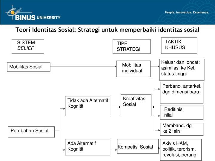 Teori Identitas Sosial: Strategi untuk memperbaiki identitas sosial