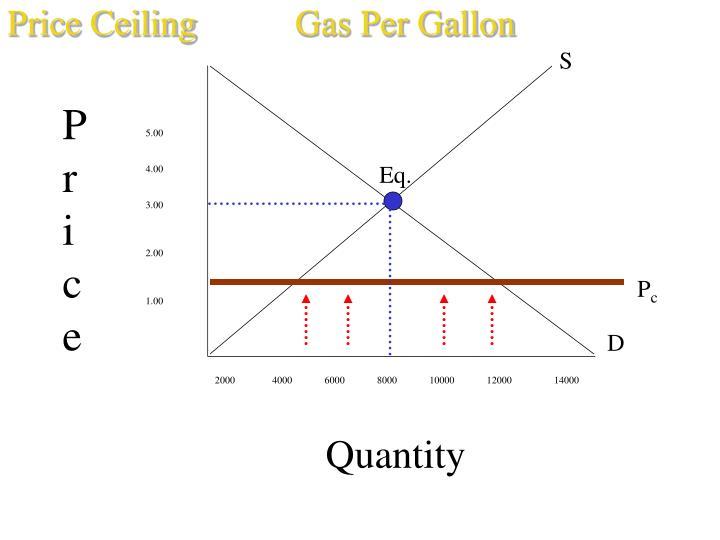 Price CeilingGas Per Gallon