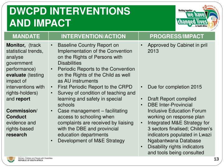 DWCPD INTERVENTIONS