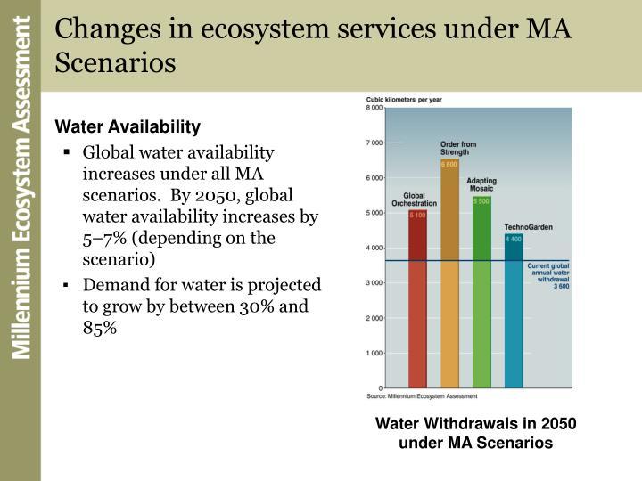 Changes in ecosystem services under MA Scenarios