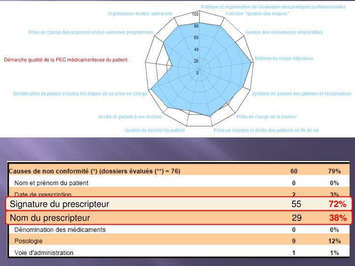 Démarche qualité de la PEC médicamenteuse du patient