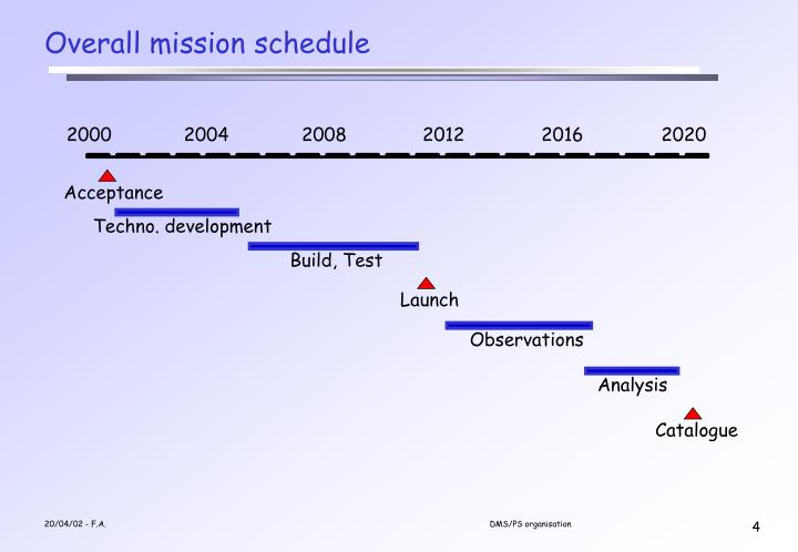Overall mission schedule