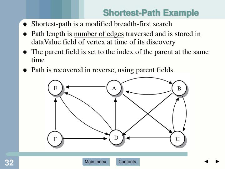 Shortest-Path Example