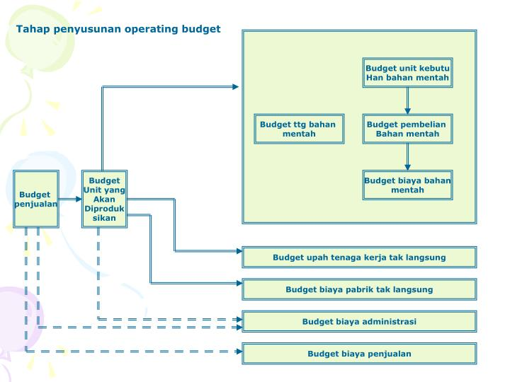 Tahap penyusunan operating budget