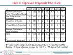 hall a approved proposals pac 4 29