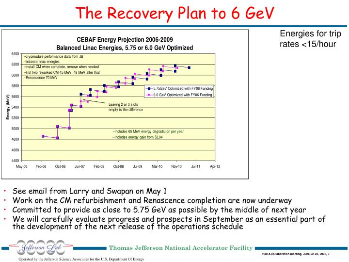The Recovery Plan to 6 GeV