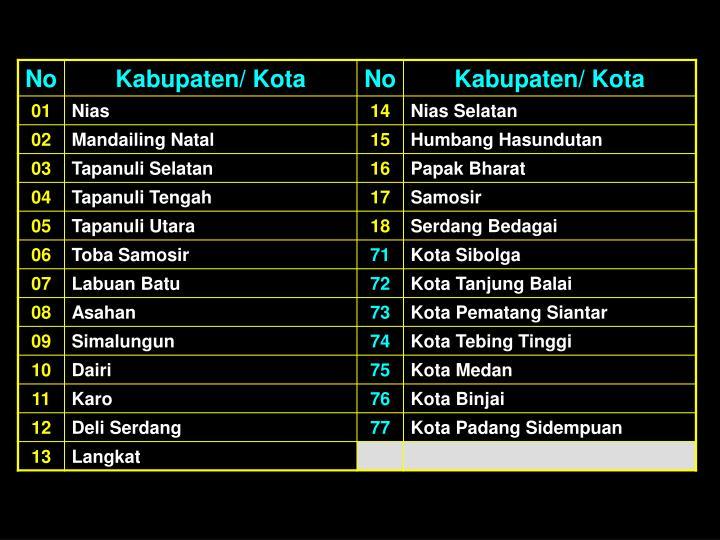 12. Sumatera Utara