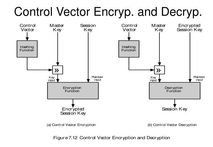 Control Vector Encryp. and Decryp.