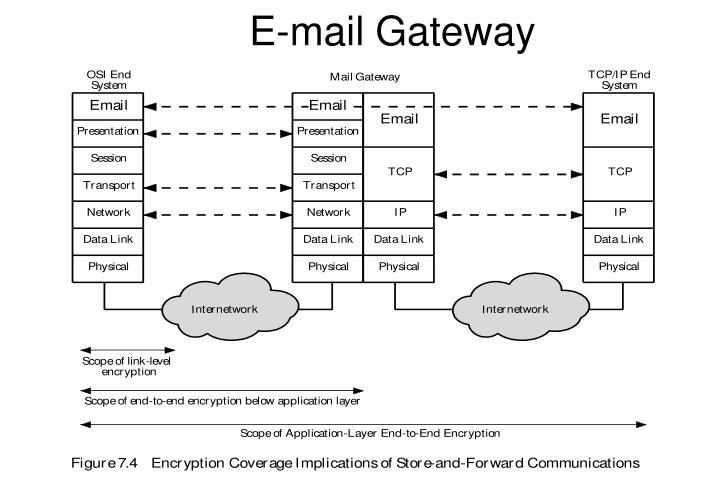 E-mail Gateway