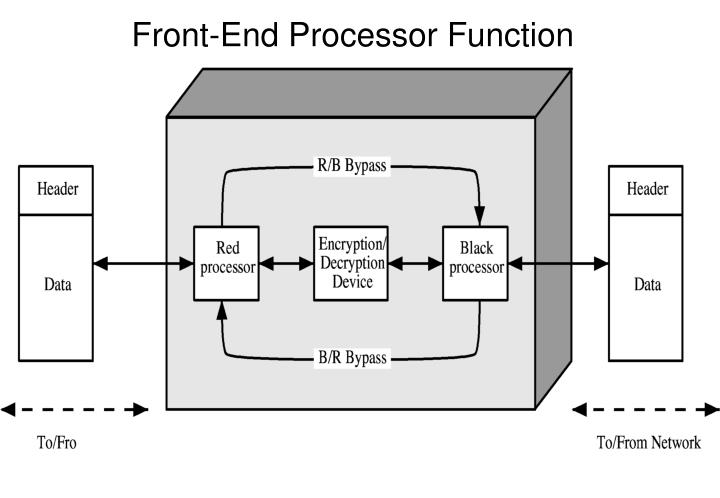 Front-End Processor Function