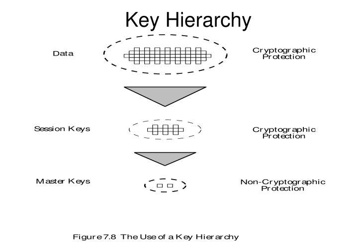 Key Hierarchy