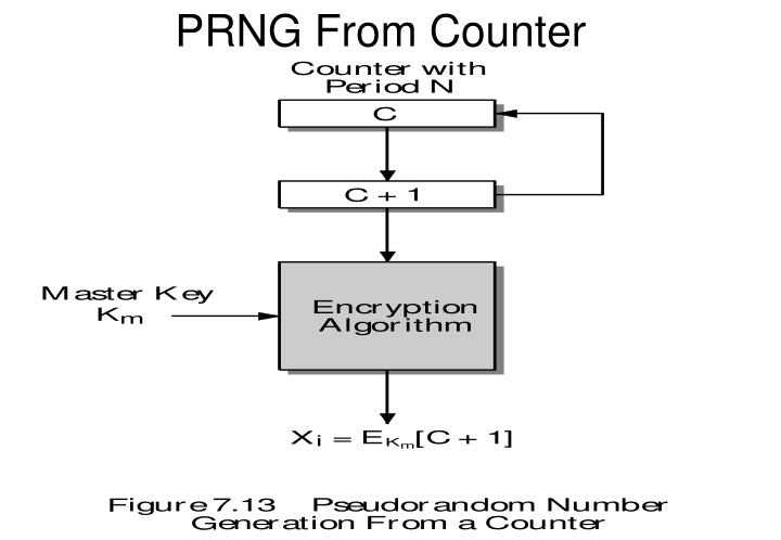 PRNG From Counter