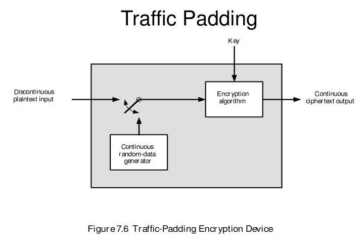 Traffic Padding