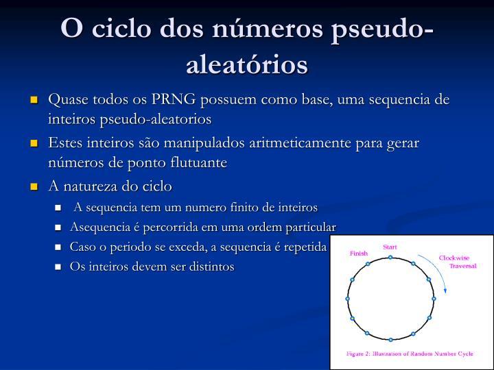 O ciclo dos números pseudo-aleatórios