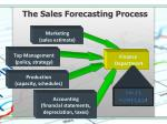 the sales forecasting process