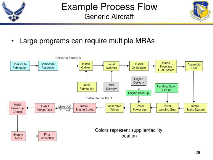 Example Process Flow