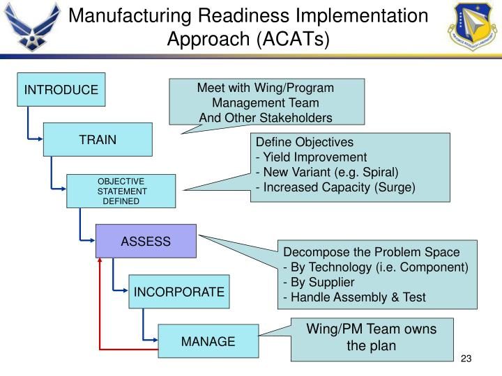 Manufacturing Readiness Implementation