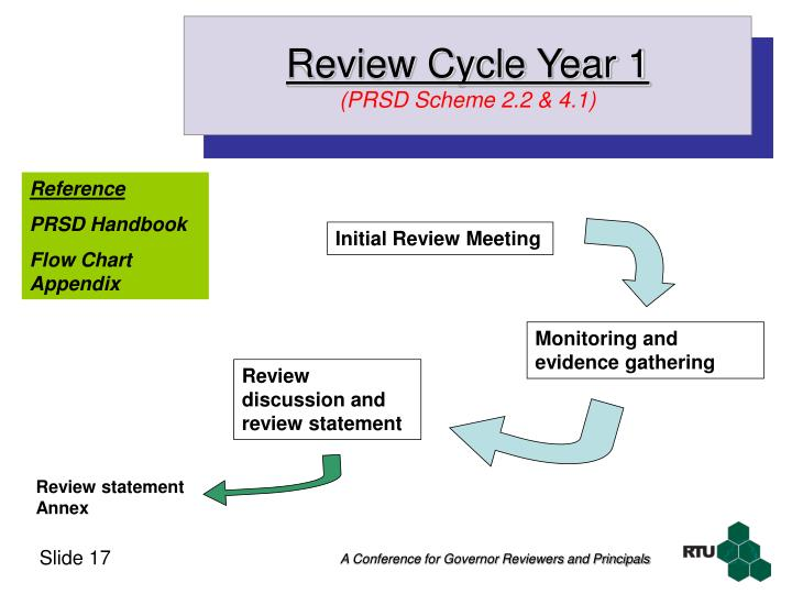 Review Cycle Year 1