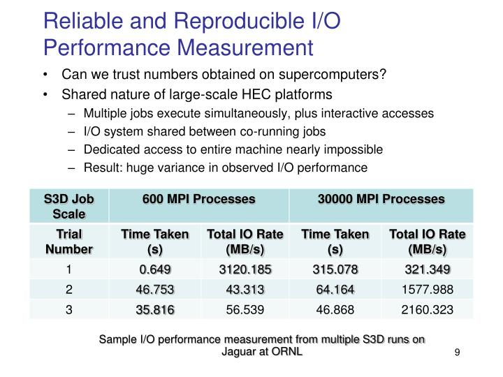 Reliable and Reproducible I/O Performance Measurement
