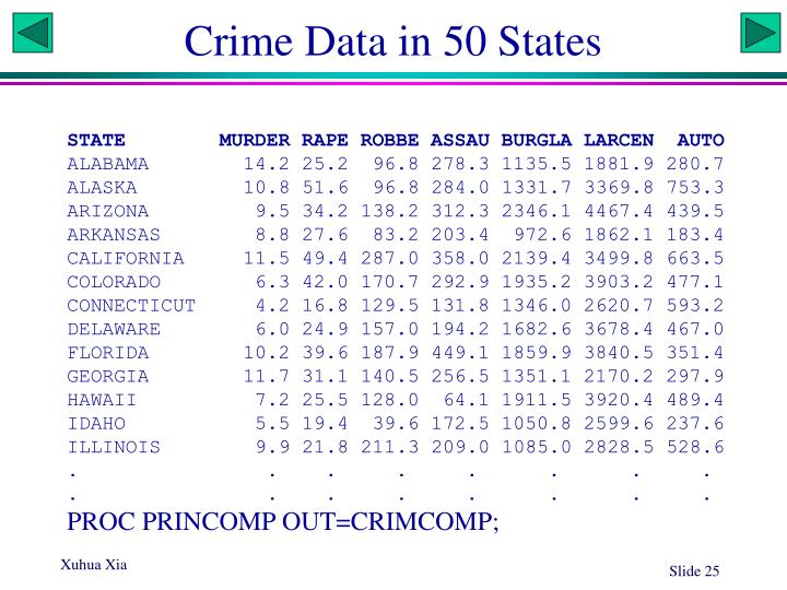 Crime Data in 50 States