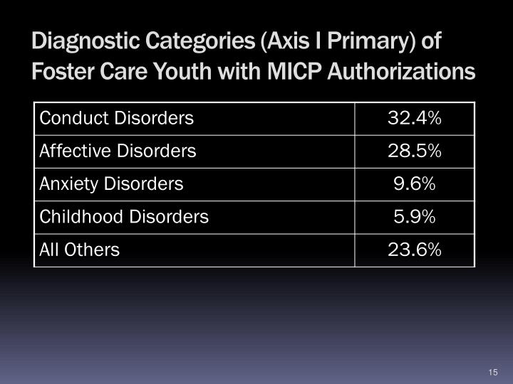 Diagnostic Categories (Axis I Primary) of Foster Care Youth with