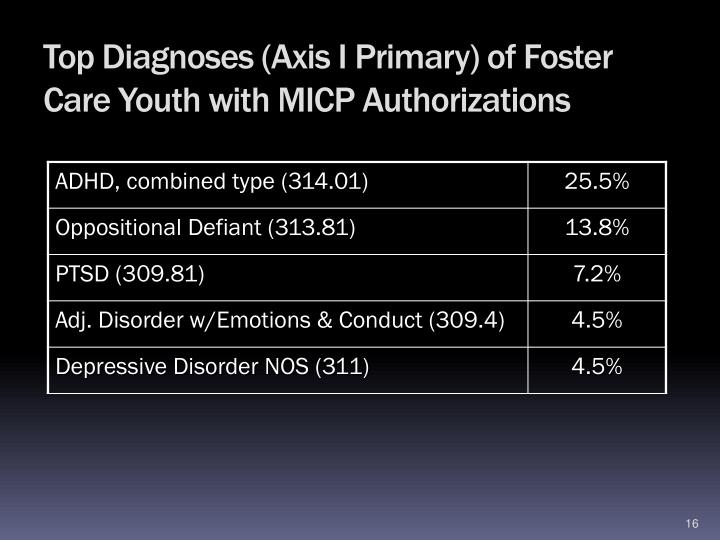 Top Diagnoses (Axis I Primary) of Foster Care Youth with