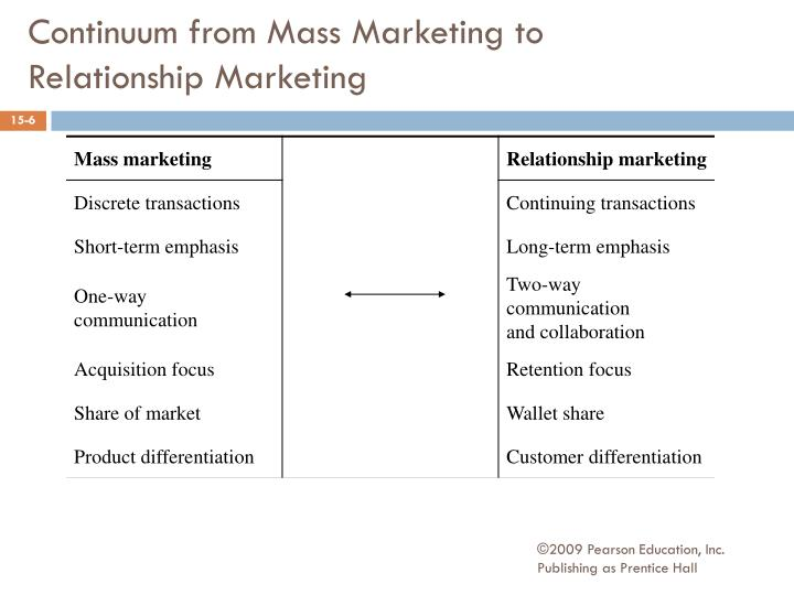 Continuum from Mass Marketing to