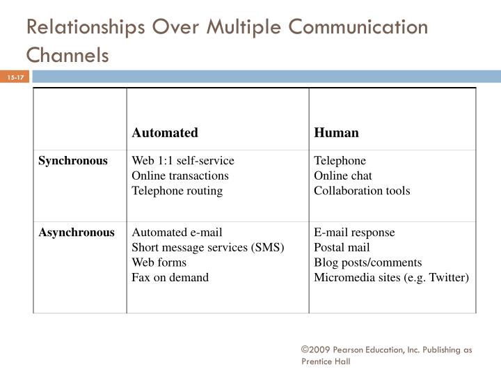 Relationships Over Multiple Communication Channels