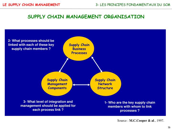 Supply Chain Business Processes