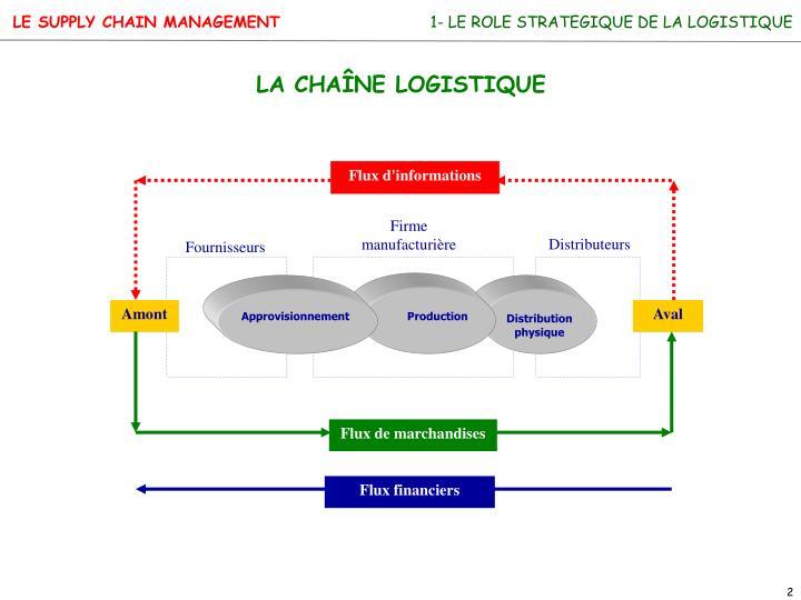 1- LE ROLE STRATEGIQUE DE LA LOGISTIQUE
