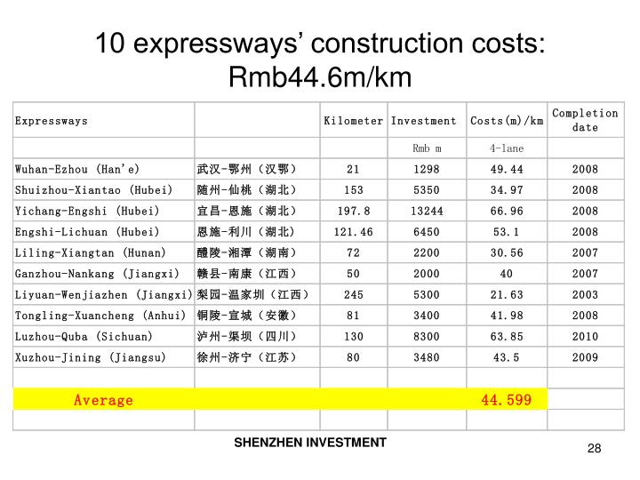 10 expressways' construction costs: Rmb44.6m/km