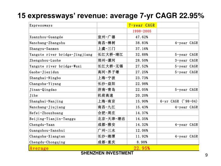 15 expressways' revenue: average 7-yr CAGR 22.95%