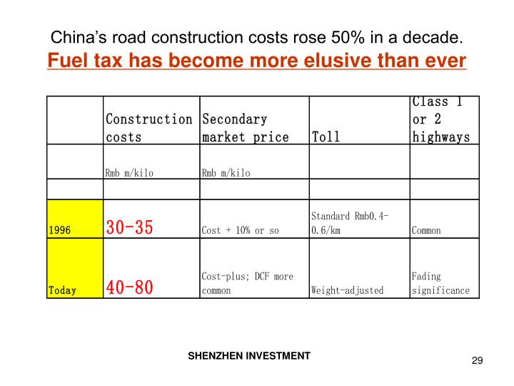 China's road construction costs rose 50% in a decade.