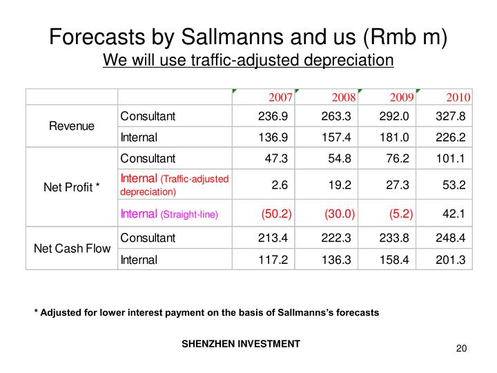 Forecasts by Sallmanns and us (Rmb m)