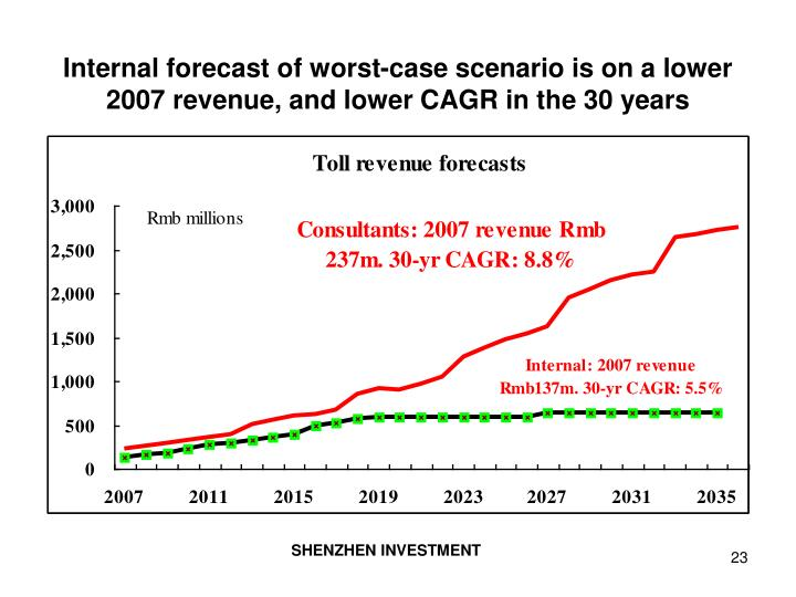 Internal forecast of worst-case scenario is on a lower 2007 revenue, and lower CAGR in the 30 years