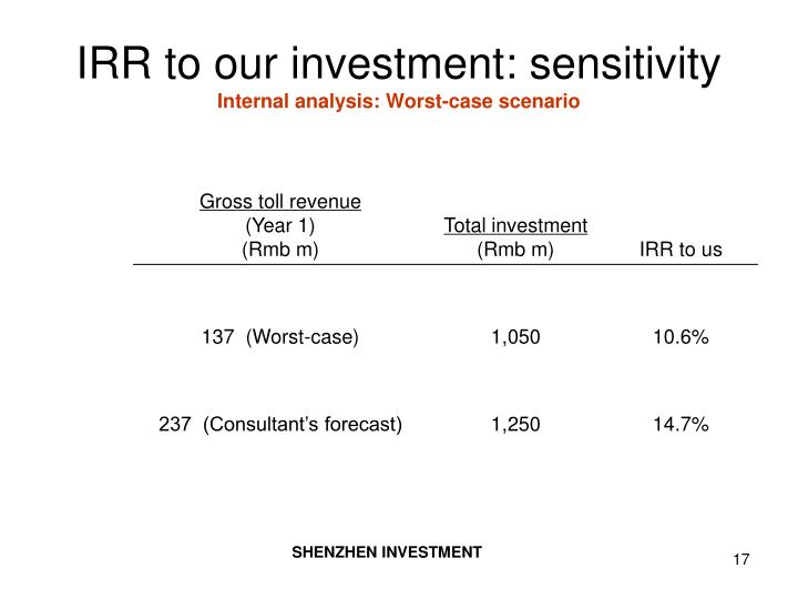 IRR to our investment: sensitivity