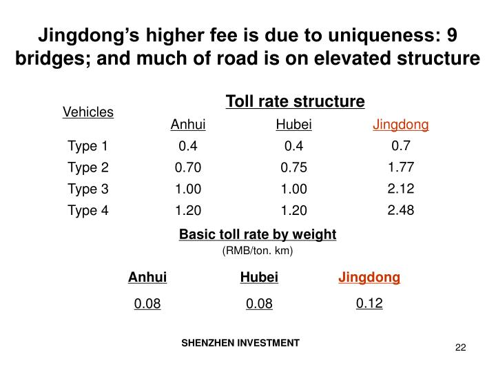 Jingdong's higher fee is due to uniqueness: 9 bridges; and much of road is on elevated structure